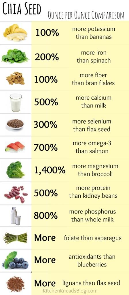 Chia Seed Ounce Per Ounce Comparison